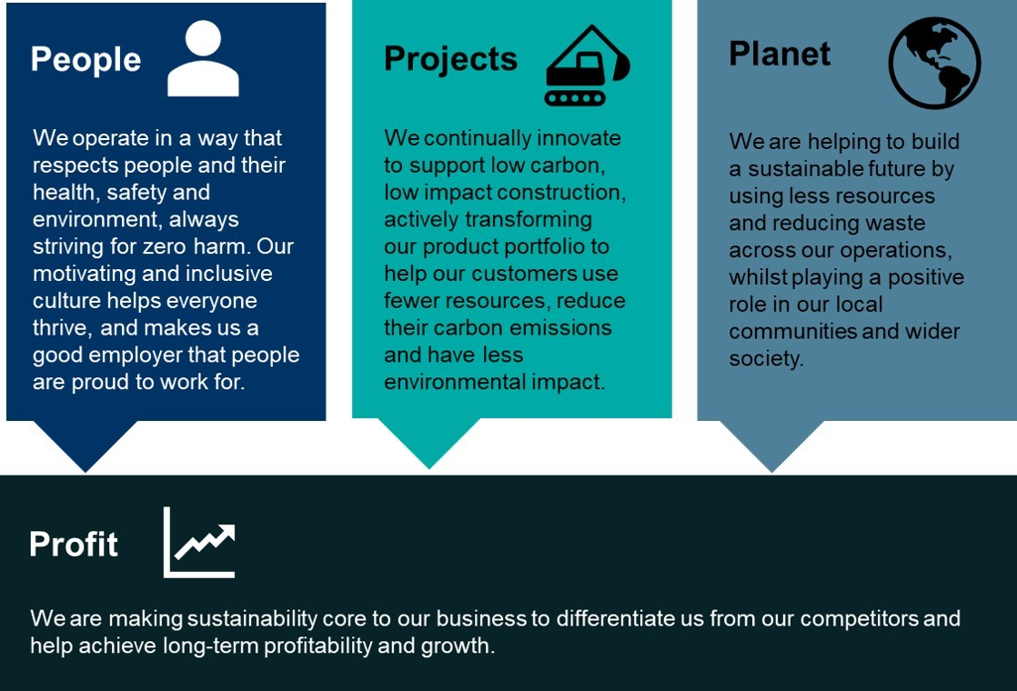 Graphic showing that sustainability for Keller covers people, projects, planet and profit